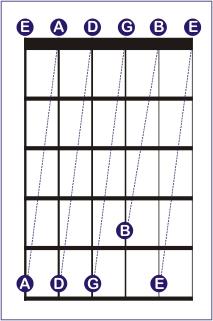 کوک کردن گیتار بدون استفاده از هیچ ابزار خاصی