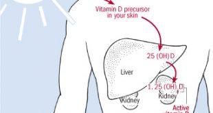 ویتامین D3 کوله کلسیفرول