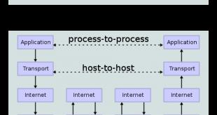 پروتکل TCP-IP چیست