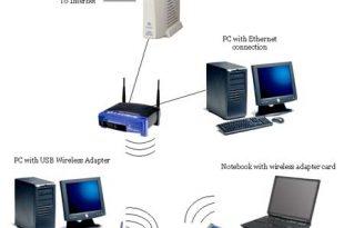 حفظ امنیت در شبکههای بیسیم