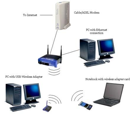 حفظ امنیت در شبکه های بیسیم