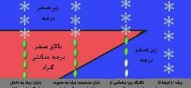 چگونگی ریزش باران در قرآن