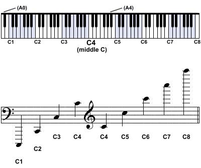 نت های پیانو