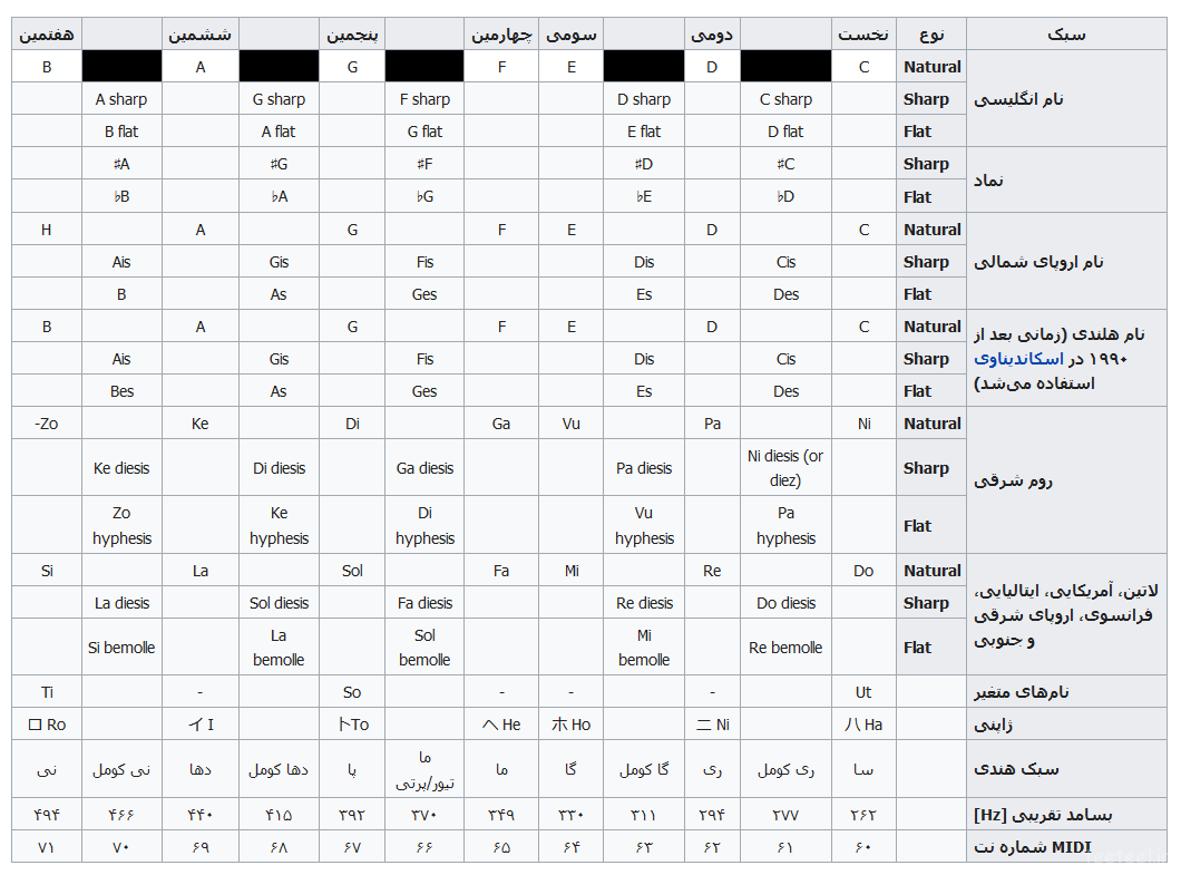 جدول گام کروماتیک