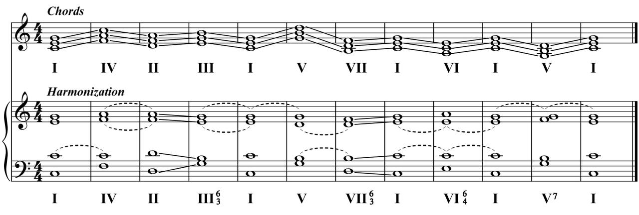 وصل آکورد ها در موسیقی - هارمونی Harmony - هارمونی در نت های موسیقی